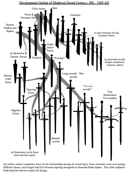 A Primer on Sword Forms