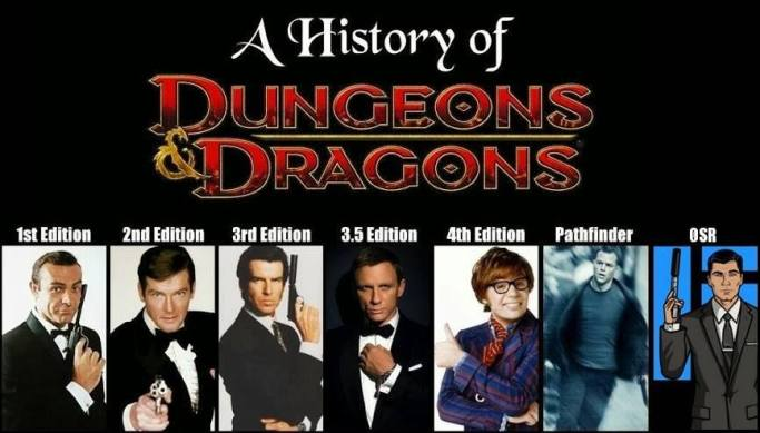 A History of Dungeons & Dragons - Pictoral